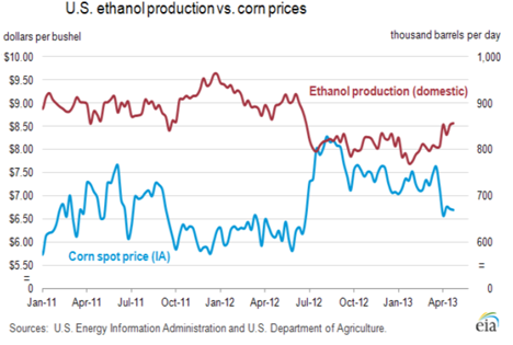 Predicting the Weather, Corn, Ethanol and Oil Production