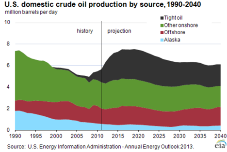1. EIA projection US crude.png