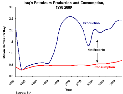 1. Iraq Oil Production_0.png
