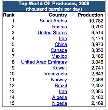 Lower second tier oil producers – Norway, Brazil, Iraq and Algeria thumbnail