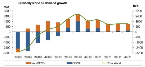Il consumo di petrolio su scala mondiale continuerà a crescere