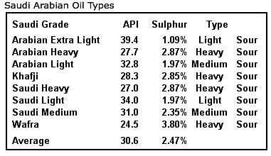 2. KSA oil grades.png