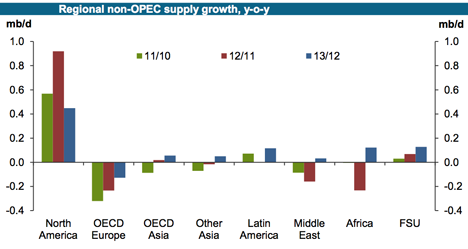 2. Non-OPEC supply growth.png