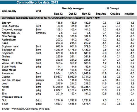 2. OPEC commodity prices.png