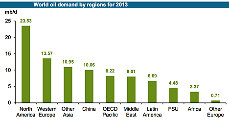 3. Global demand in 2013.png