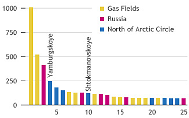 3. Wold's largest gas fields.png