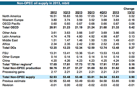 4. Non OPEC supply 2013.png