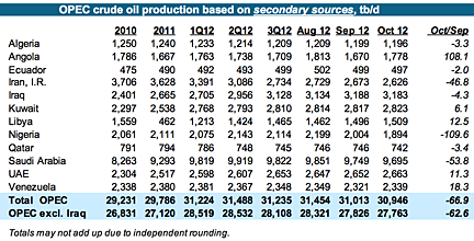 4n OPEC by others.png