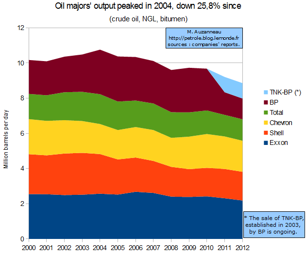 Total Production by the Top Five Oil Majors Has Fallen by a Quarter Since 2004
