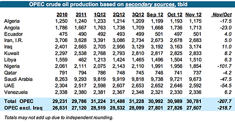 6. OPEC crude real.png