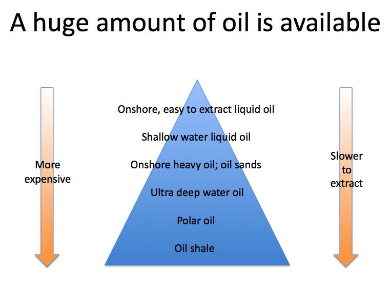 A%20huge%20amount%20of%20oil%20is%20available%20rev.png