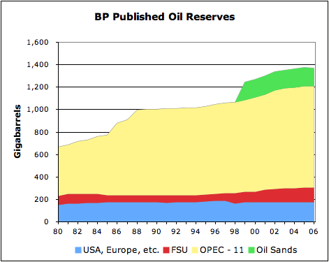 UK Telegraph Reports, Oil Reserves Exaggerated by One Third
