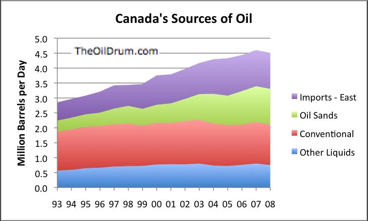 The Oil Drum   Canada's Oil Sands - Part 2