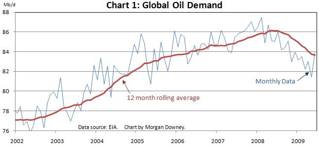 Chart%201%20Global%20Oil%20Demand.png
