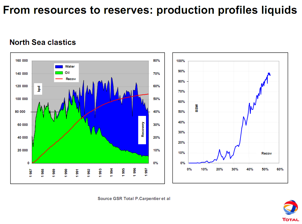 The Oil Drum | TOTAL's view on future oil production