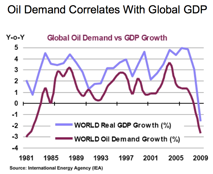 GDP and oil