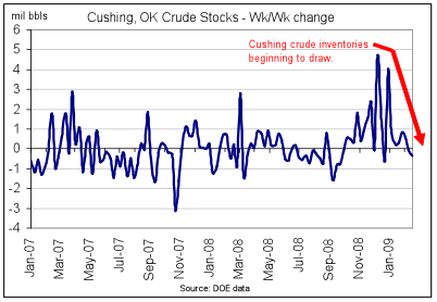 The Oil Drum - A Few Thoughts on US Petroleum Demand ...