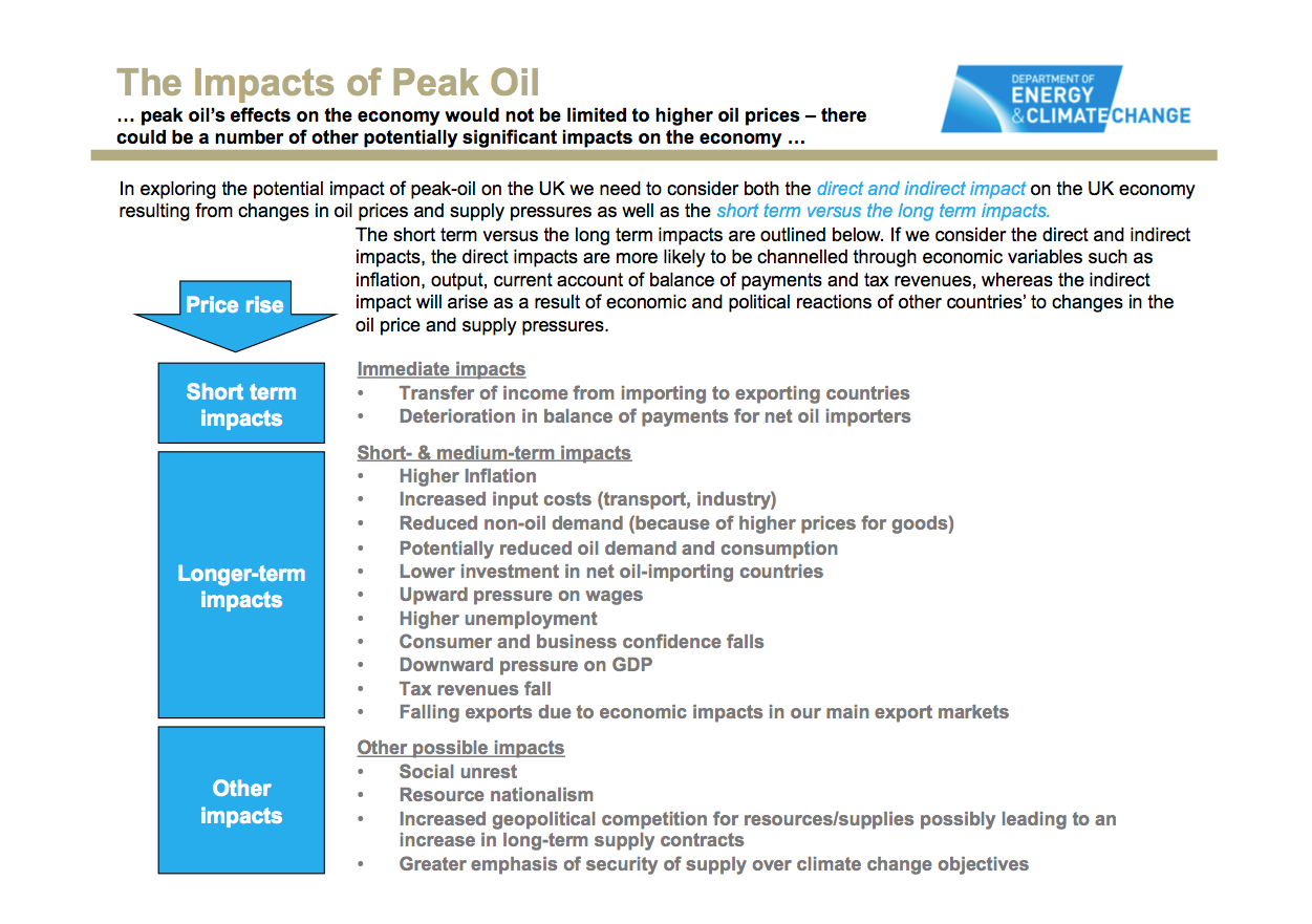 The impacts of peak oil; click for a full-sized version of this graphic