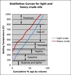The Oil Drum | More on Refining: Distillation Curves