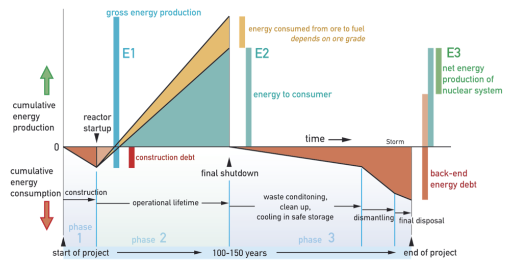 EROI Nuclear schematic Is The Amount of Energy Put Into Mining, Processing, and Shipping Uranium, Plant Construction, Operation, and Decommissioning GREATER than the Energy a Nuclear Plant Can Produce In Its Lifetime?