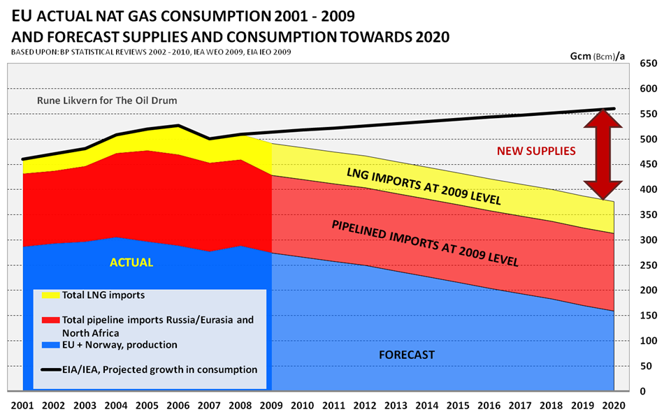Europe and natural gas - Are tough choices ahead?
