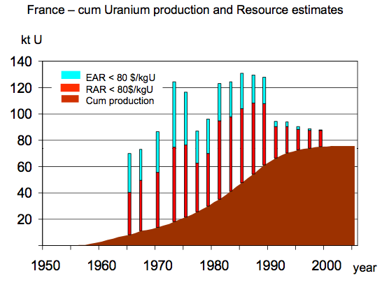 The Oil Drum | How Long Before Uranium Shortages?