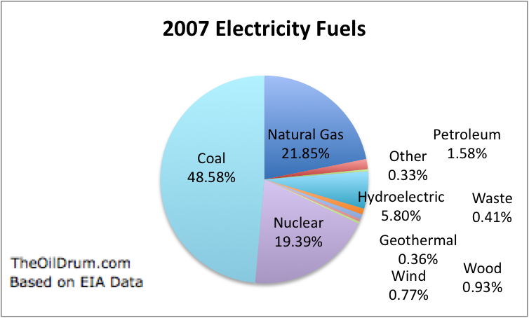 Percentage distribution of fuels used in US electricity generation