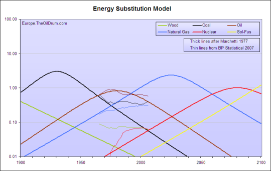 The Energy Substitution Model from 1977 and data from the BP Statistical Review of 2007