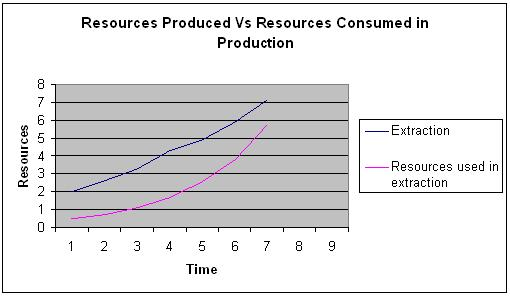 Extraction Cost V Production