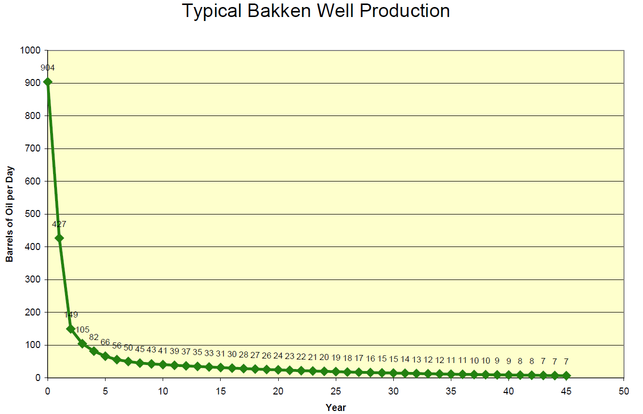 Is the Typical NDIC Bakken Tight Oil Well a Sales Pitch?