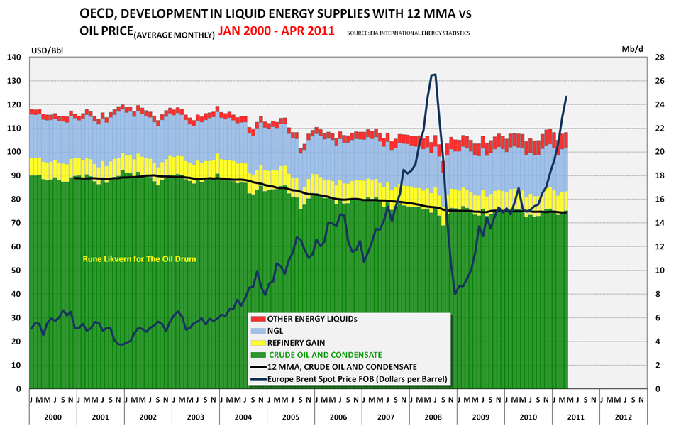 World Oil Supplies as Reported in EIA's most recent International Energy Statistics thumbnail