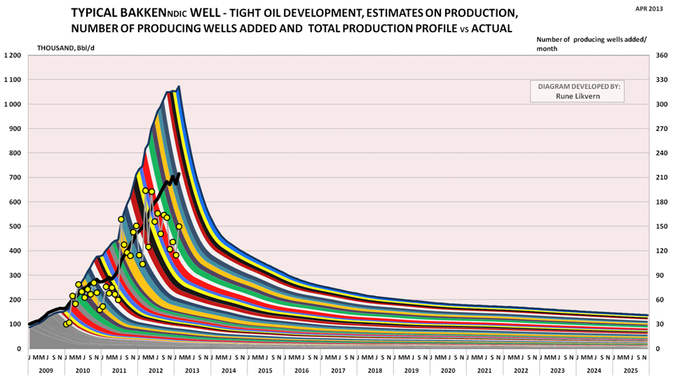 US shale boom starts to fade thumbnail