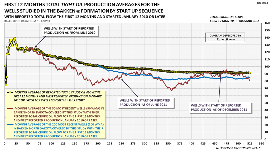 """The Oil Drum 
