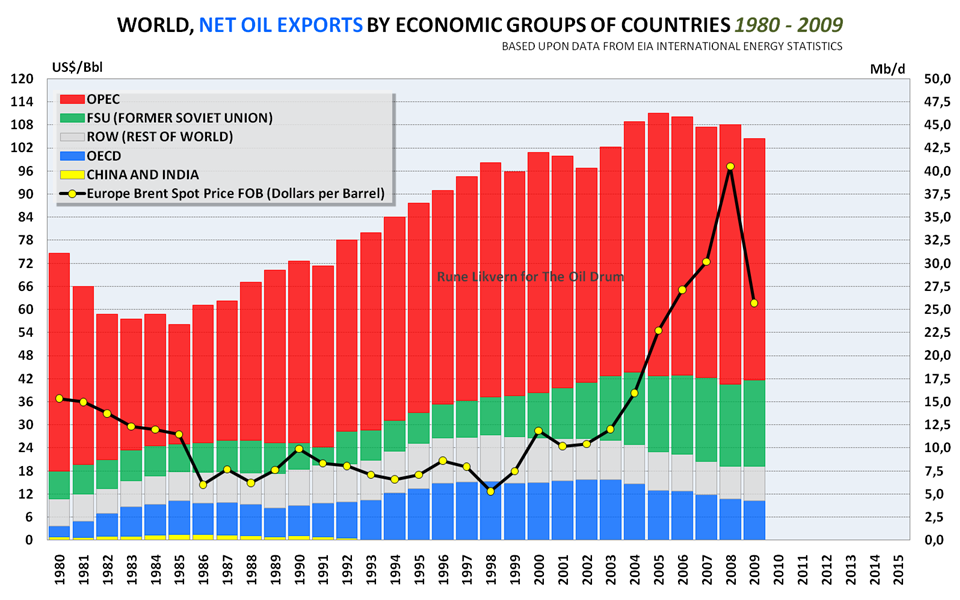 Trends in World Oil Supply/Consumption and Net Exports/Imports thumbnail