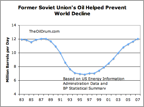 Former Soviet Union oil production declines and rebounds