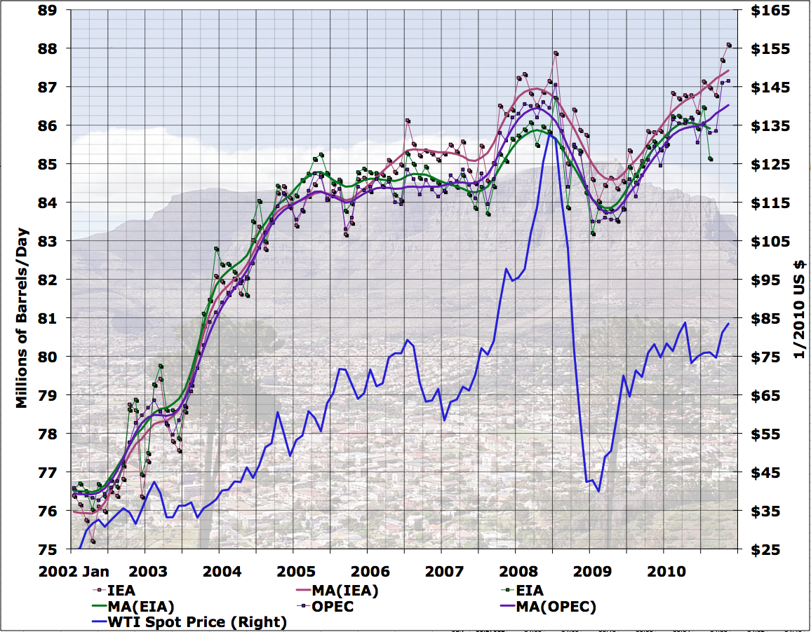 opec: la production non opep a piqué au 1er T 2010 Fig.%201