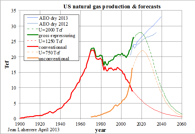 World Oil and Gas Production Forecasts Up to 2100 - Resilience