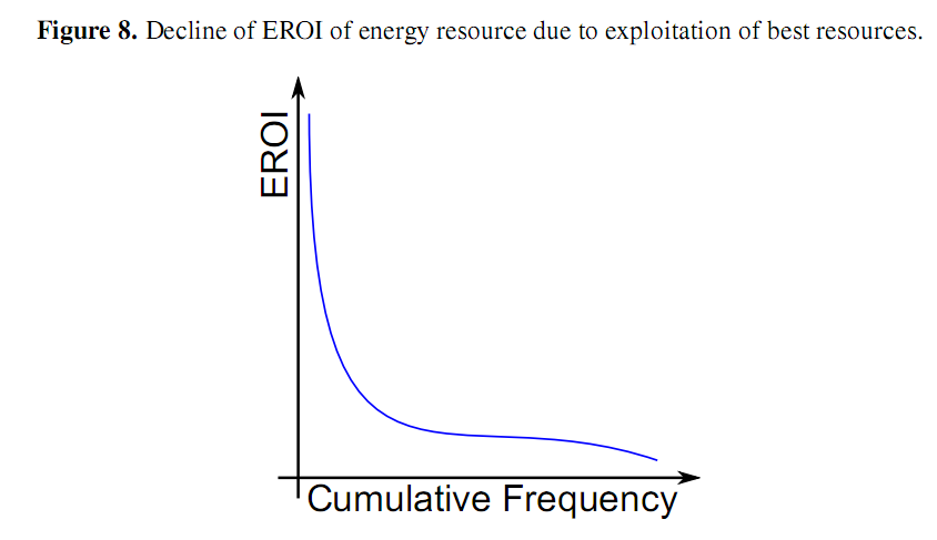 Figure8_EROI_Sustainability.png