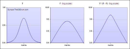Using the Fischer-Pry representation on a Hubbert curve