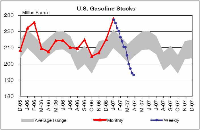 the economics of gas prices essay Oil prices task 1: visual representation of the data price of crude oil between march 1983 and december 2002 [pic] price of crude oil between march 2003 and december 2008.