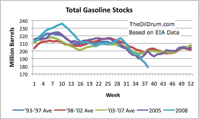 gasoline inventories graph