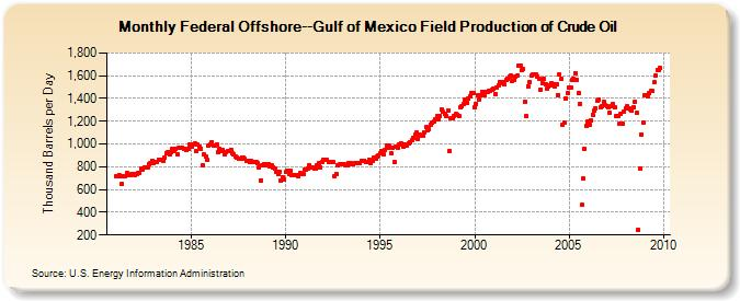 Gulf%20of%20Mexico%20Field%20Production%