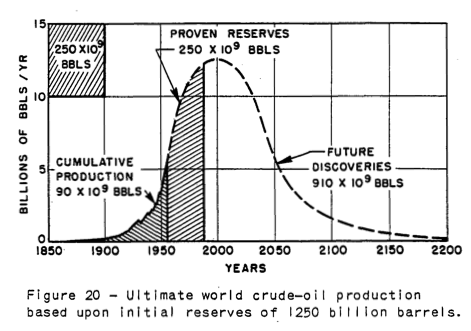 M. King Hubbert's 1956 estimated global peak oil graph