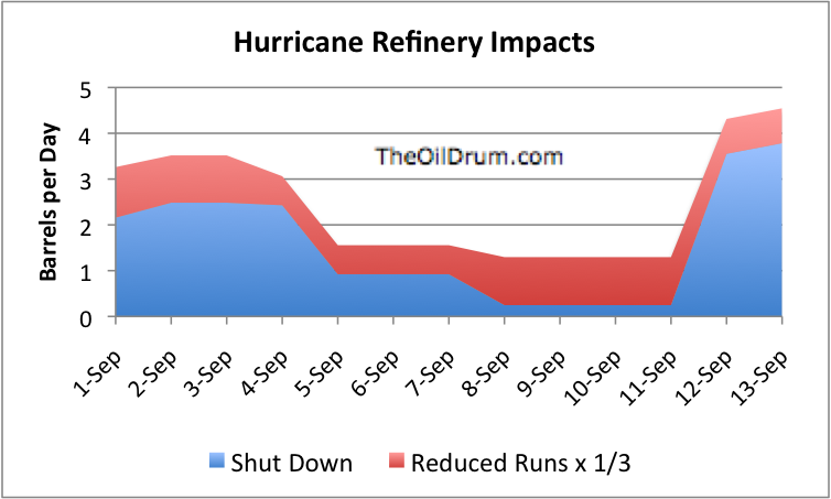 The Oil Drum | Implications of a Ten Day Refinery Outage