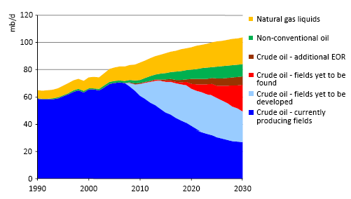 Fossil Fuel Production Rates