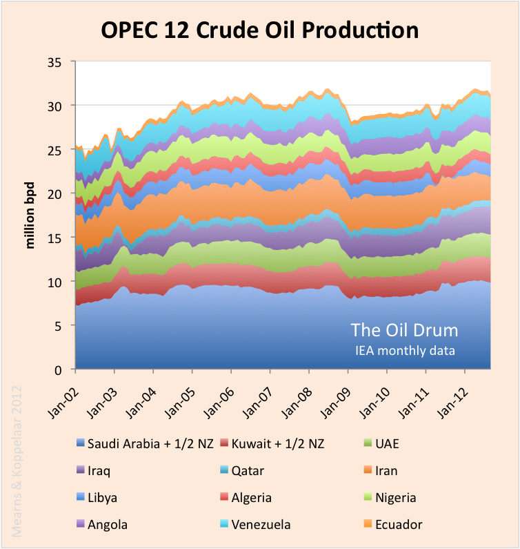Monthly crude oil production for 12 OPEC countries