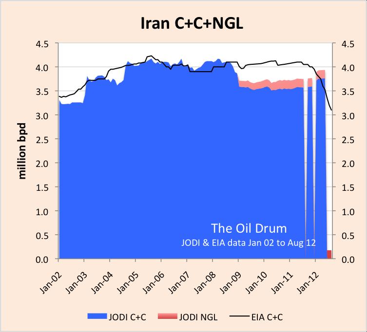 Iran_JODI_EIA_C+C.png
