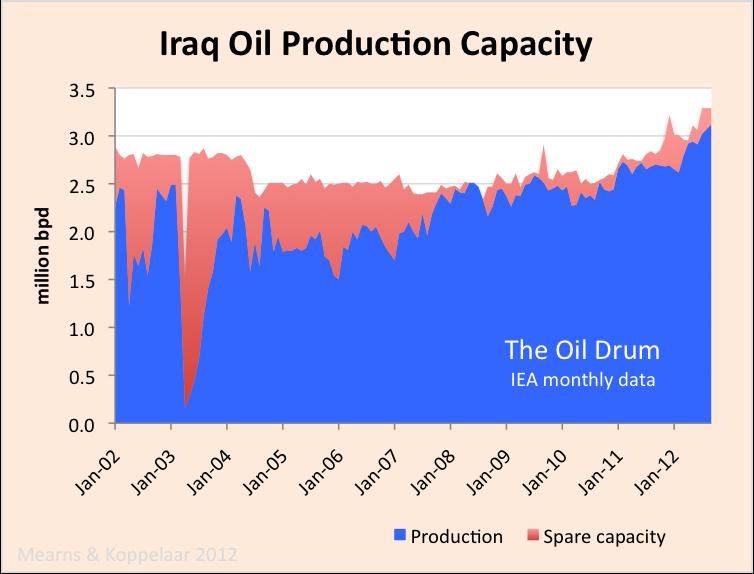 Iraq_crude_capacity.png