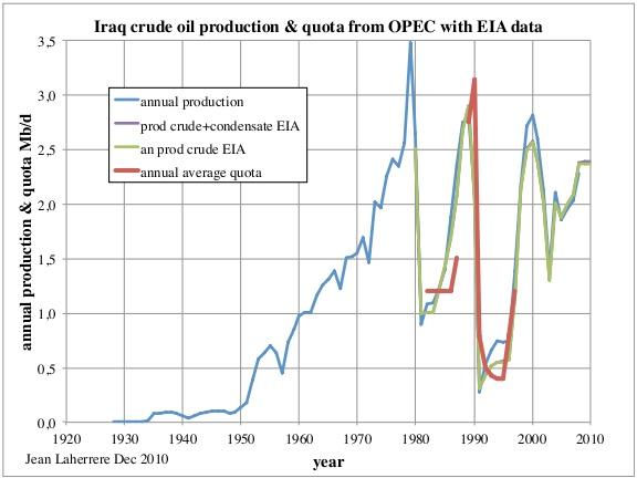 Квоты ОПЕК по сырой нефти и реальная добыча
