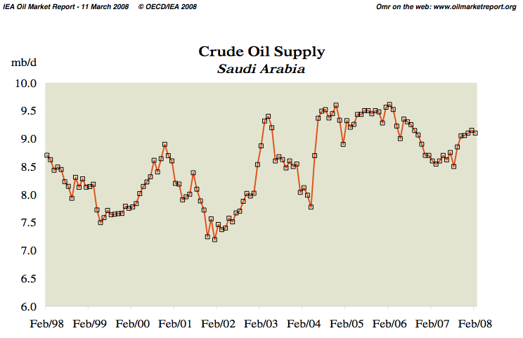 The Oil Drum | The Record Falls - January 2008 is the New World